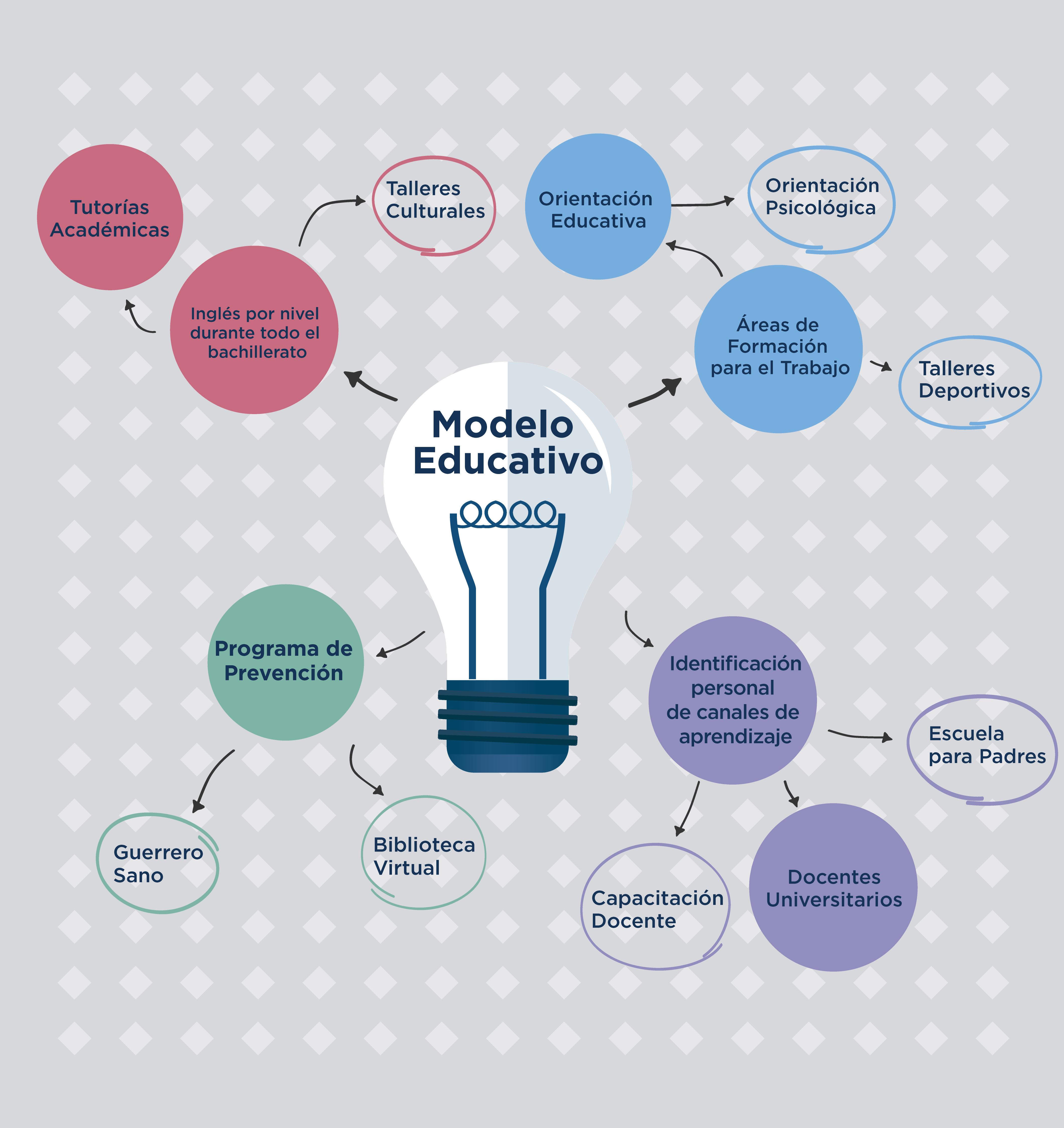 Modelo Educativo Prepa UCQ